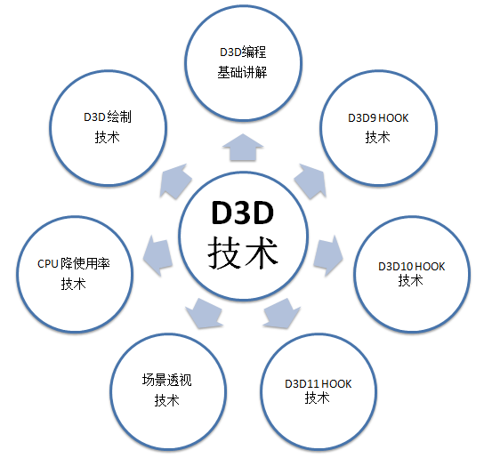 D3D编程技术